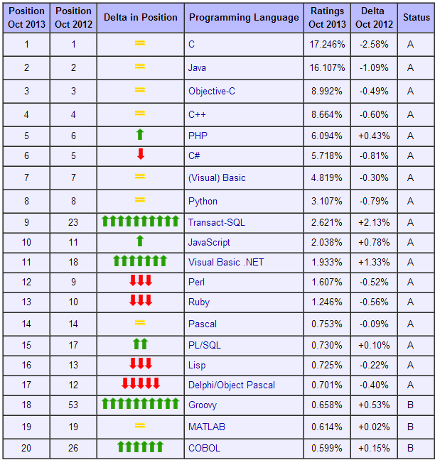 TIOBE programming Community Index for October 2013