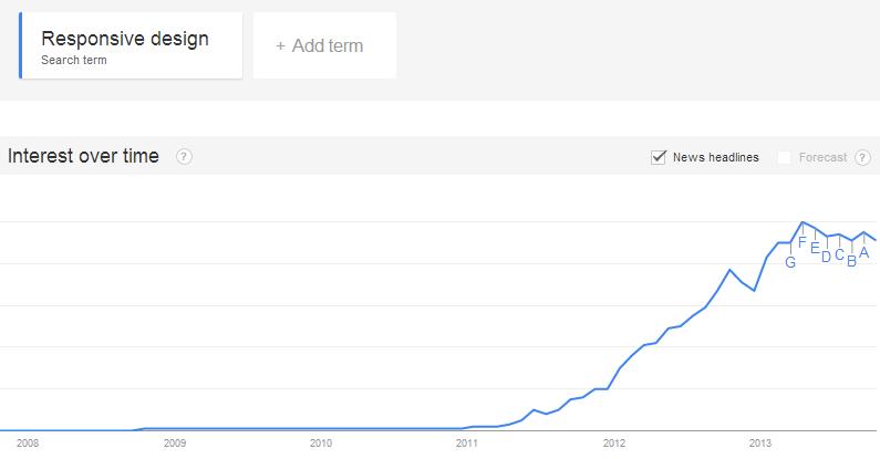 Google trend of using responsive web design