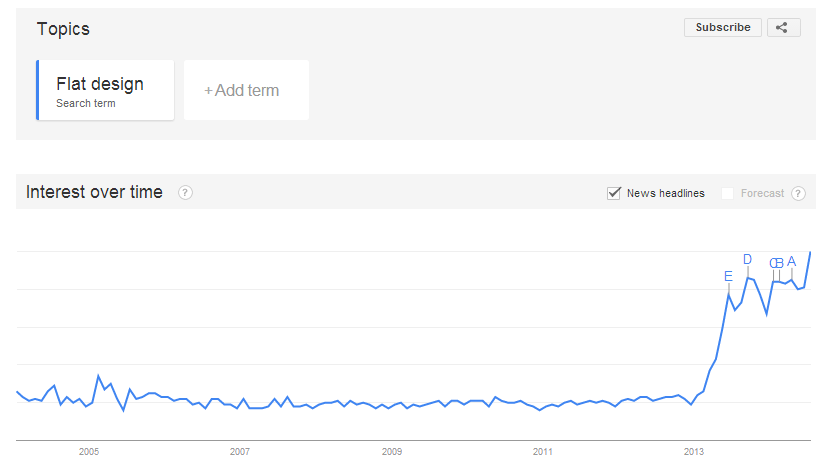 Google trend shows that the use of Flat Design is rising up