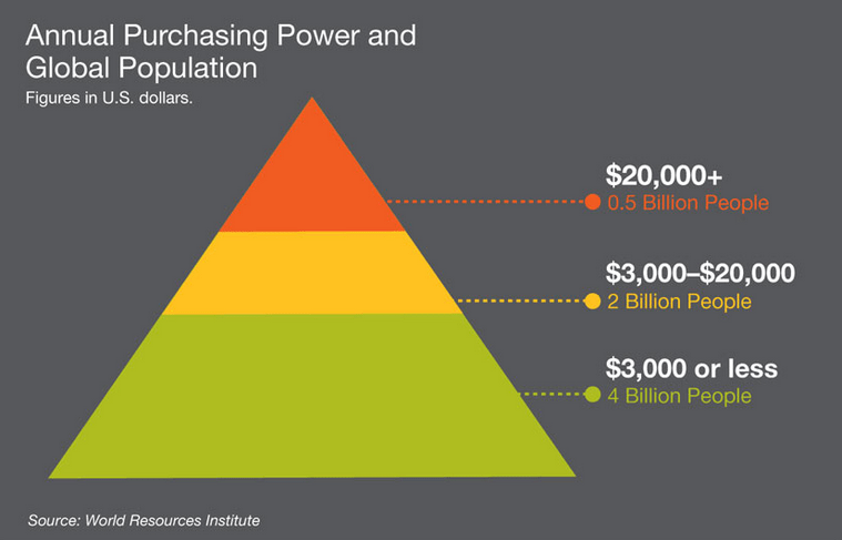 Annual Purchasing Power & Global Population