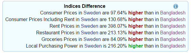 Indices difference between Sweden and Bangladesh