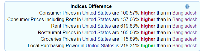 Indices difference between US and Bangladesh