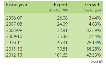 IT export growth in Bangladesh