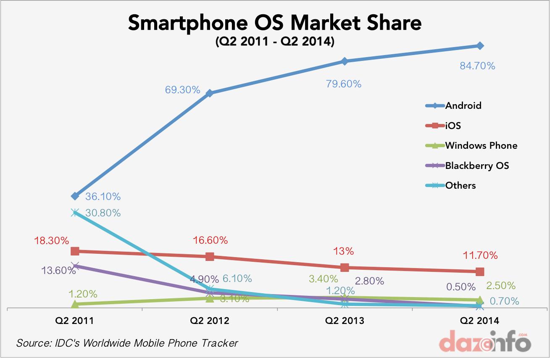 Mobile market share until Q2, 2014