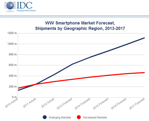 Smartphone market forecast by IDC (2013-2017)