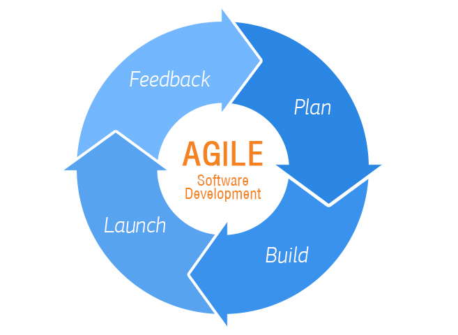 Agile software development process | Agile Methodology