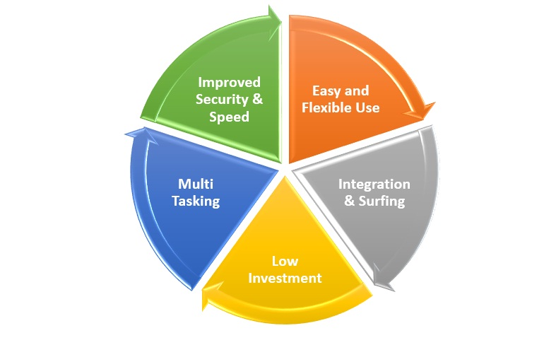 .Net Framework Features