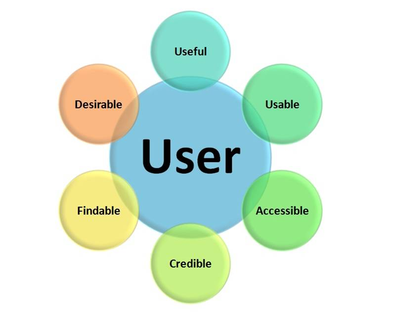 Why UX Design is important | Nascenia