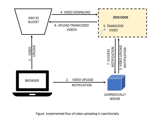 Old method of Video Upload LS