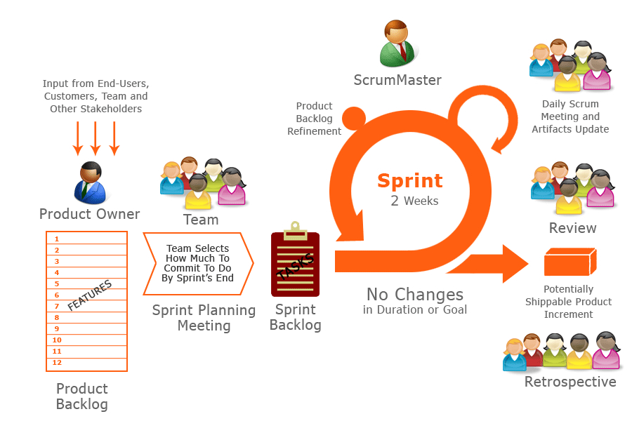Ritani-scrum-methodology