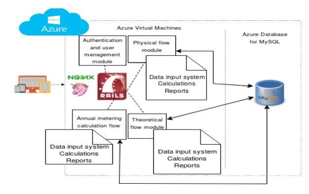 Technical Diagram of PwC Case Study