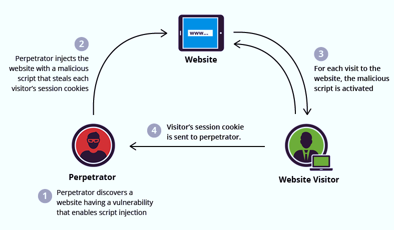 What is Cross -site Scripting (XSS)