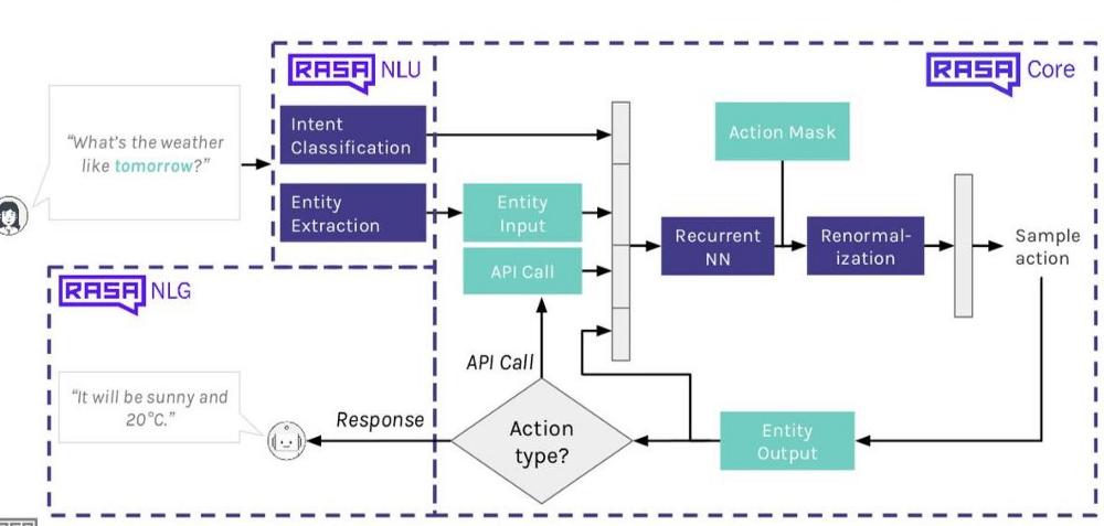 Rasa Chatbot Development | NasceniaCase Study