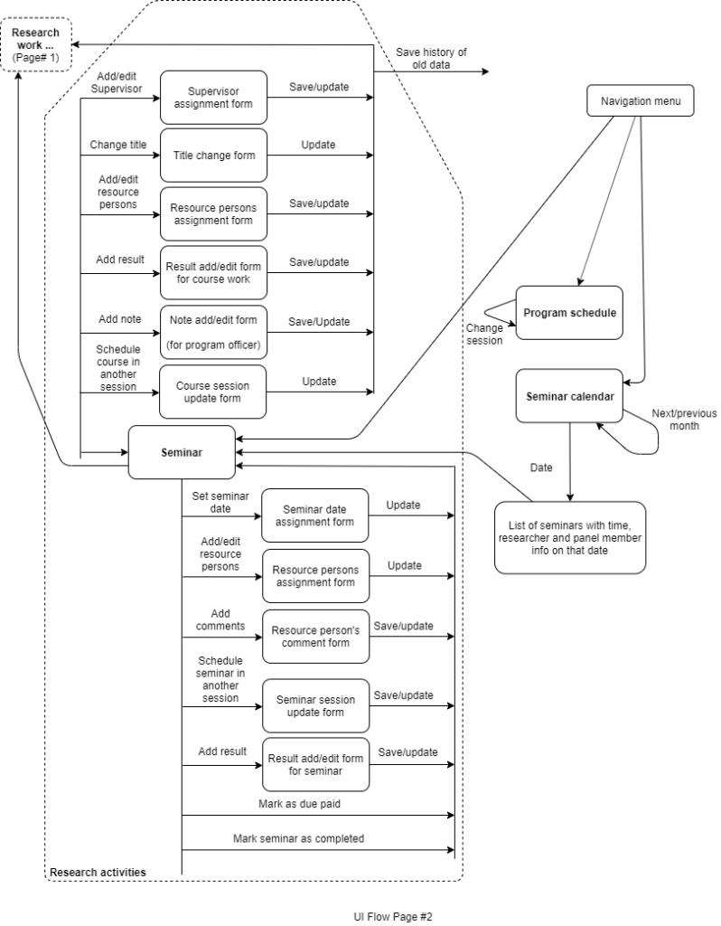 CHSR Work Flow Diagram