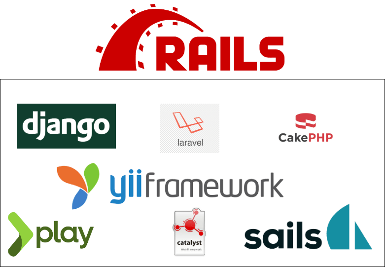 Ruby on rails inspired frameworks