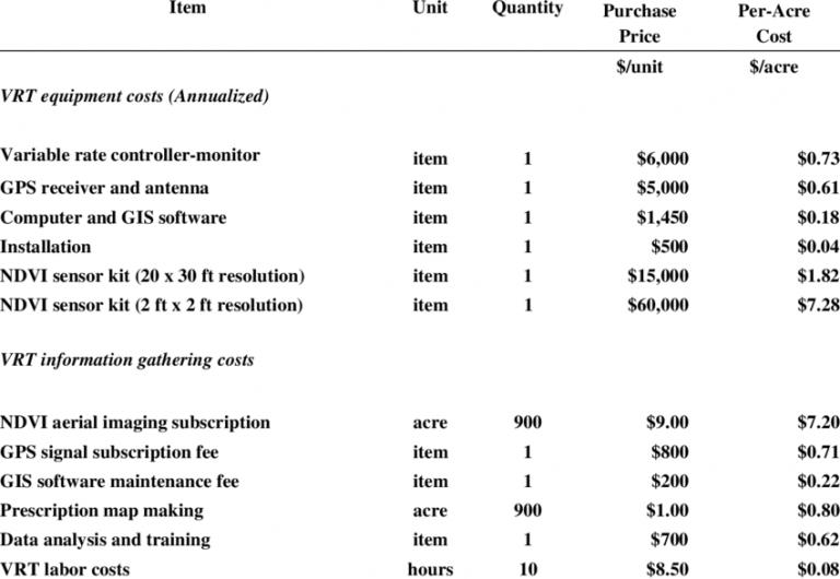 Cost of Precision Farming